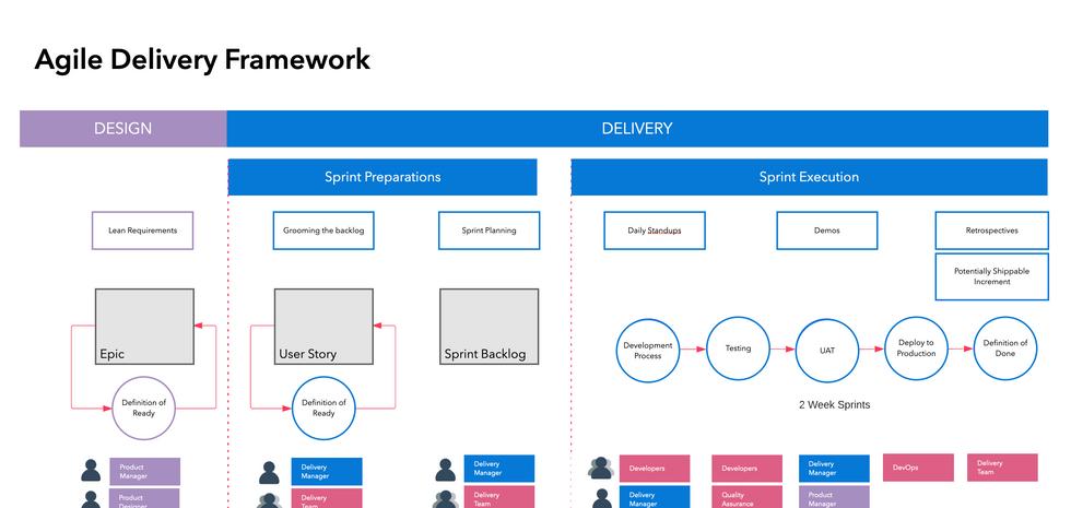 Torstar's Agile Delivery Framework