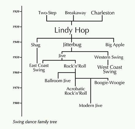 arbre généalogique de la danse de couple