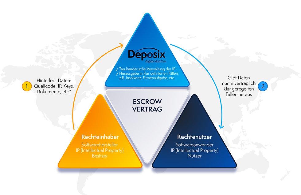 Escrow Vertrag Deposix