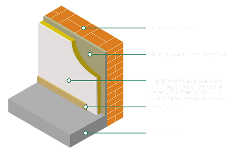 Internal Wall Insulation from Cosy Home Solutions