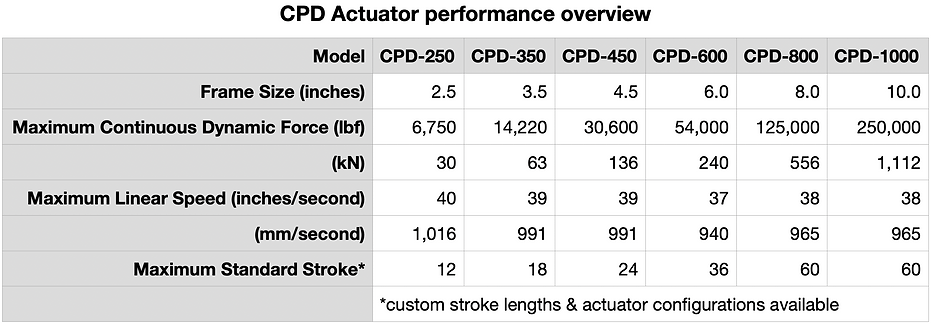 CPD Actuator performance overview.png
