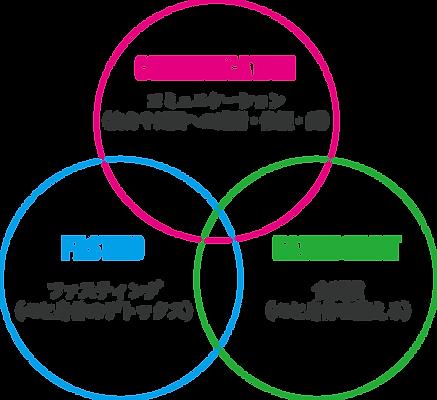 3つの図.png