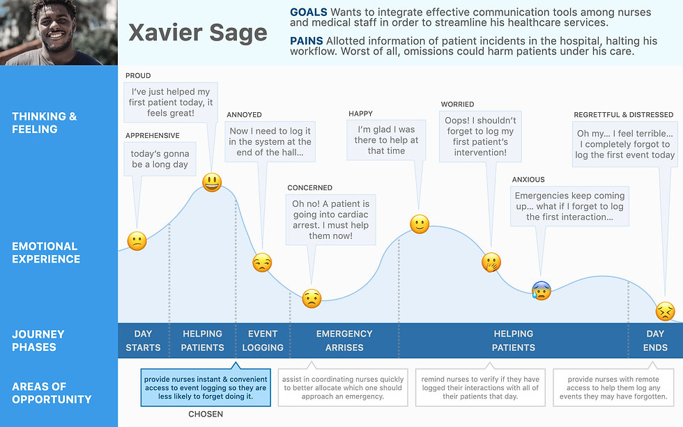 XP Xavier Sage