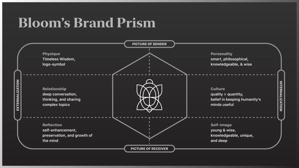 Bloom Brand Prism