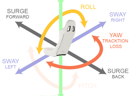Motion 101: Roll, Pitch, Yaw, Sway, Surge, Heave and Traction Loss explained