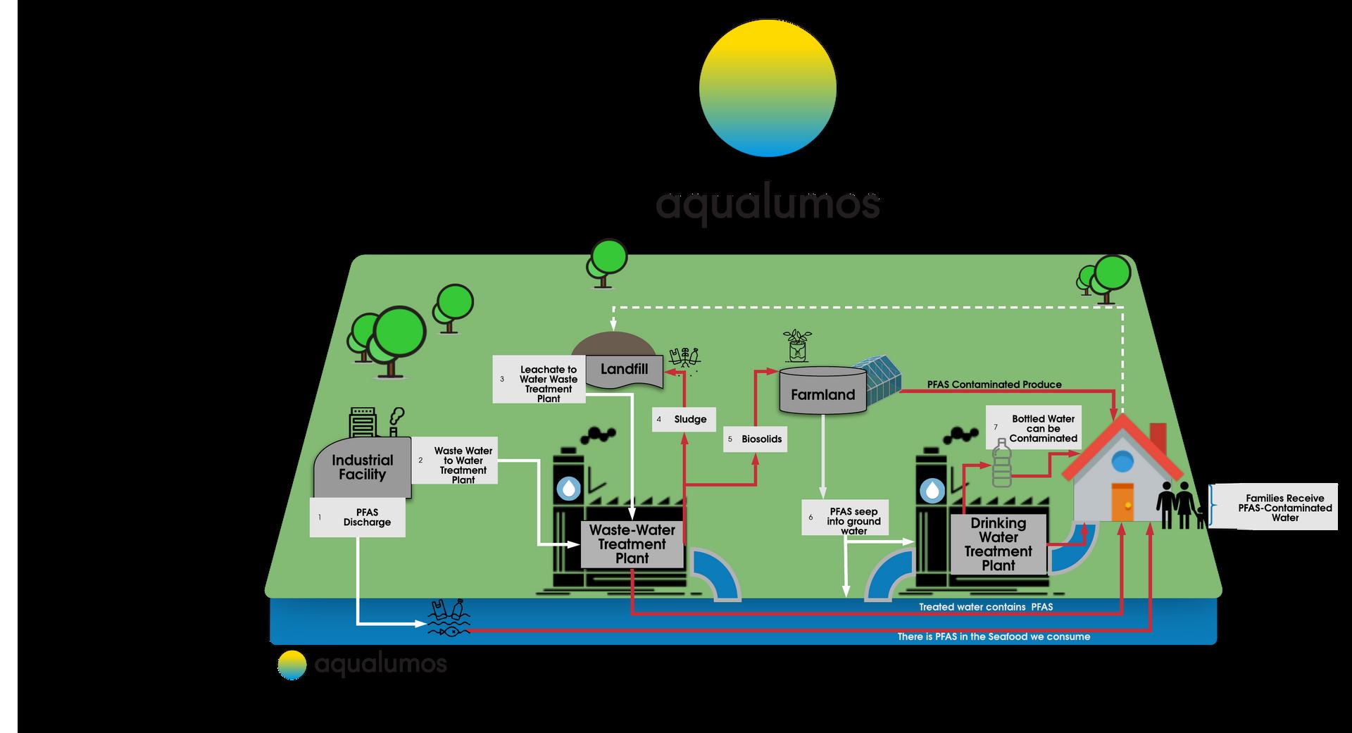 Aqualumos PFA Infographic