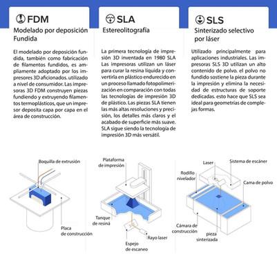¿FDM? ¿SLS? ¿SLA? Armamos una infografía que ayudará a aclarar las diferencias.