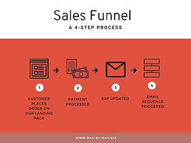 Sales funnel - what's that?