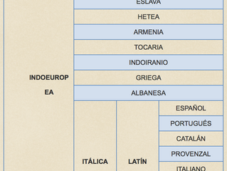 Familias lingüísticas del mundo