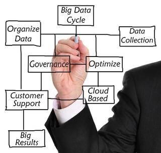Big Data Benefits Broken Down