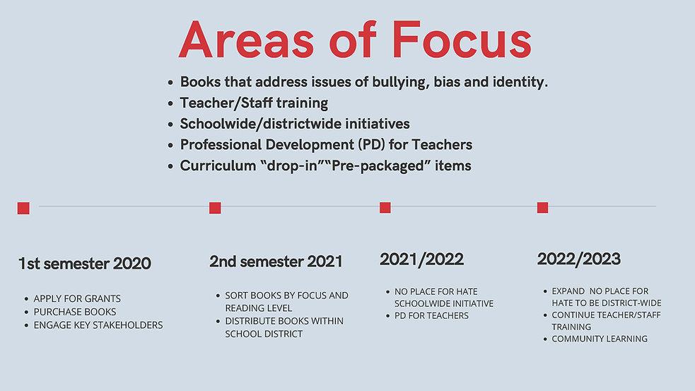 Areas Of Focus.jpg