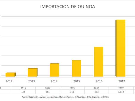 Importación de Quinoa en Chile