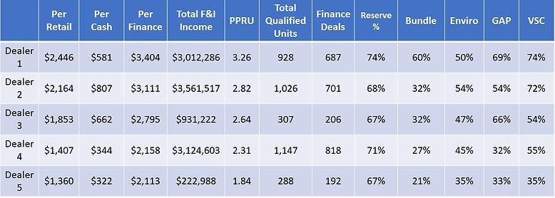 Top 5 Dealers Table - June.jpg