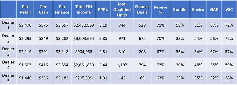Top 5 Dealers Table - July.jpg