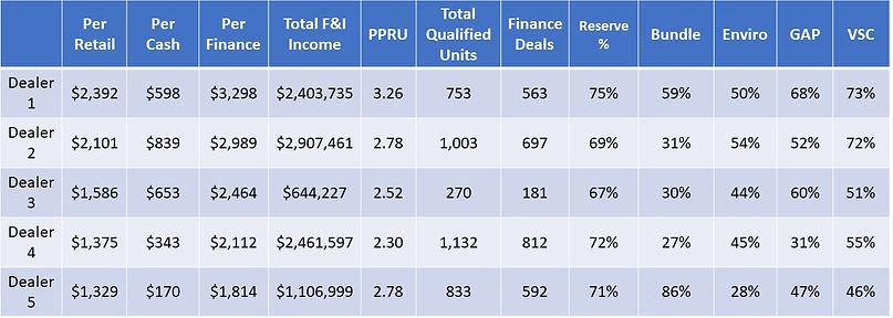 Top 5 Dealers Table.jpg