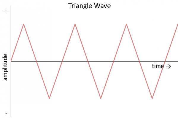 Modified Square Wave