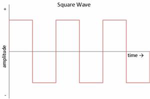 Modified Triangle Wave