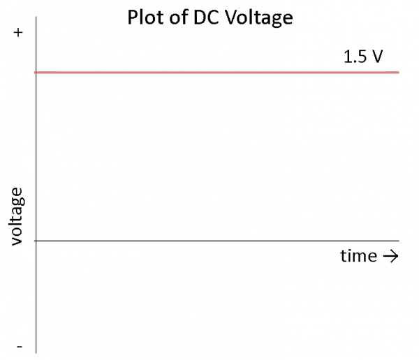 DC output waveform
