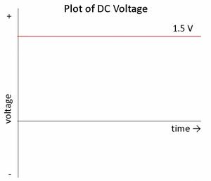 DC output waveform