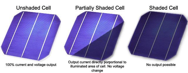 shaded solar cells
