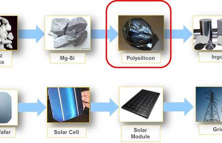 How Are Solar Panels Manufactured?