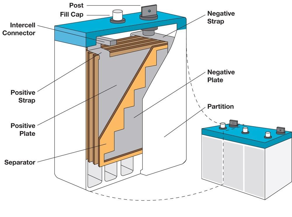 battery cross section