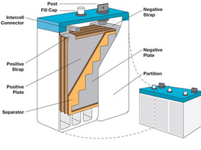 Sealed Maintenance-Free Batteries