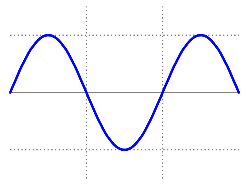 AC output waveform.