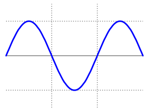 AC output waveform.