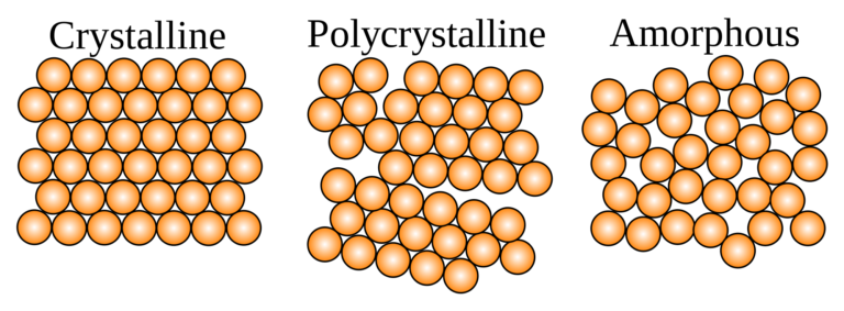 crystalline, polycrystalline and amorphous substances