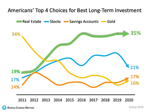 Why Real Estate is Your Best Investment