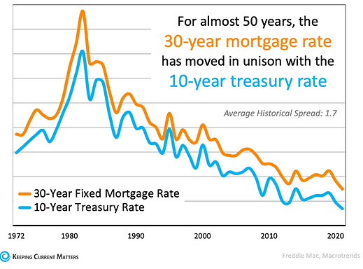 Interest Rates are on the Rise – What's Next for Luxury Real Estate