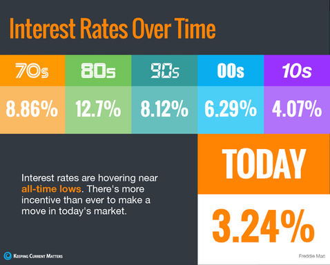 Interest Rates Hover at a Historic Low
