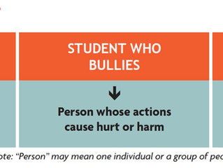 Who is Involved in a Bullying Scenario?