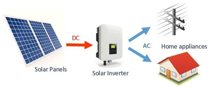 basics+layout+of+a+grid+connect+solar+po