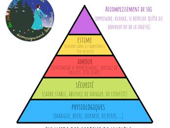 La « Pyramide des besoins » selon le psychologue A. Maslow