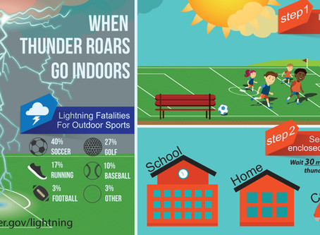 Lightning Safety for Outdoor Sports