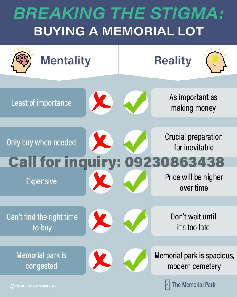 Most Filipinos have negative mentality on buying memorial lot. However, this is not the the reality at all.