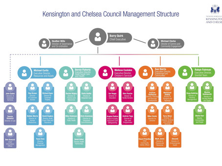 This is the council's new management structure.