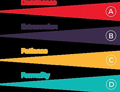Predictive Index, Nick Ryberg, Hunter-Ross, Behavioral Assessment