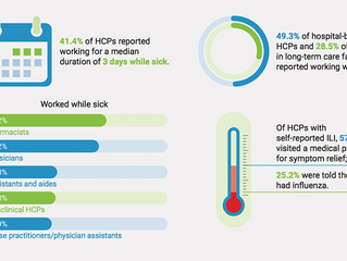 Health Care Workers Still Go To Work When Sick