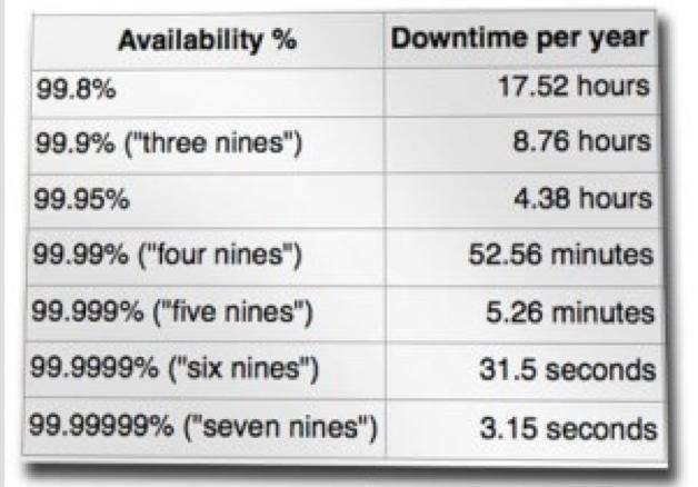 availability chart