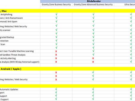 Bitdefender Gravity Zone - For Enterprises