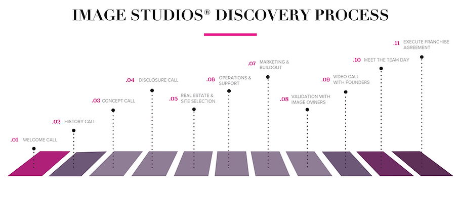 IMAGE Studios Franchise Discovery Proces