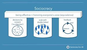What is 'sociocracy'?  Find out about it here