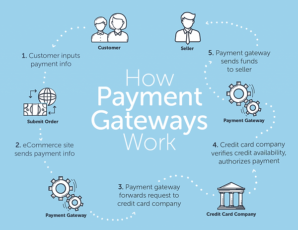 How-woocommerce-payment-gateways-work-in
