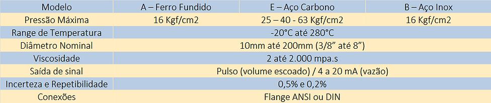 Especificaçoes-Medidor-de-Engrenagens-Ovais