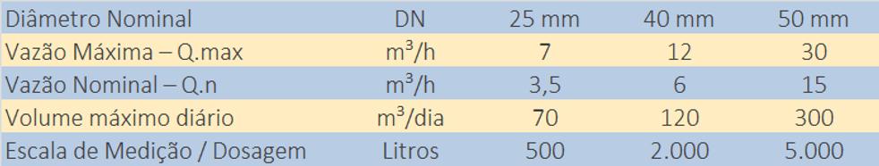 Dimensoes-Dosador-de-Agua-para-Betoneira