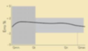 Curva-de-Incerteza-Hidrometro-Woltmann-Horizontal