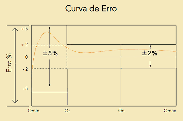 Curva-de-Erro-Hidrometro-Un.png